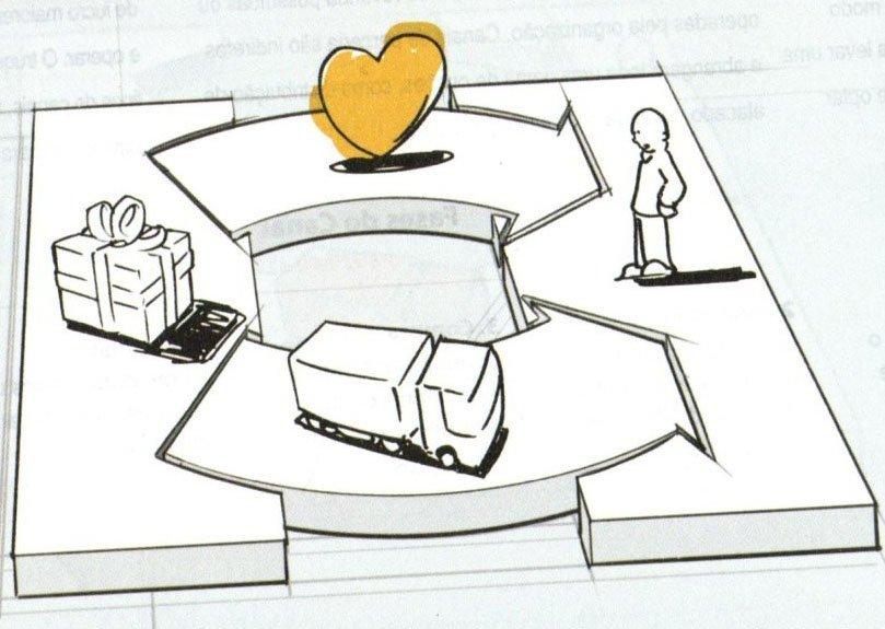 Relacionamento com Clientes no Canvas